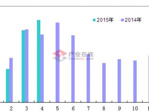4月空调直流电机内销量同比增长21.61%